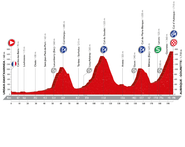 vuelta-a-espana-2016-stage-14-profile.png