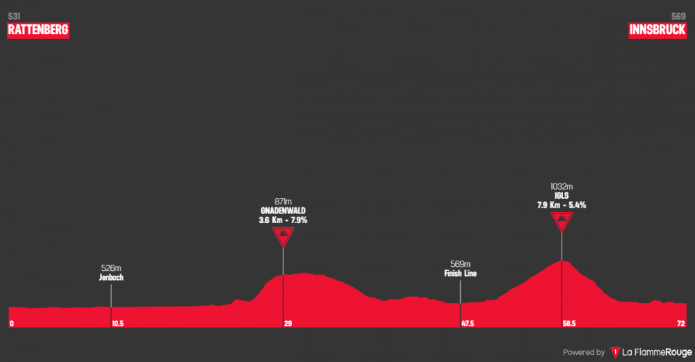 uci-road-world-championships-donne-juniores-2018.png
