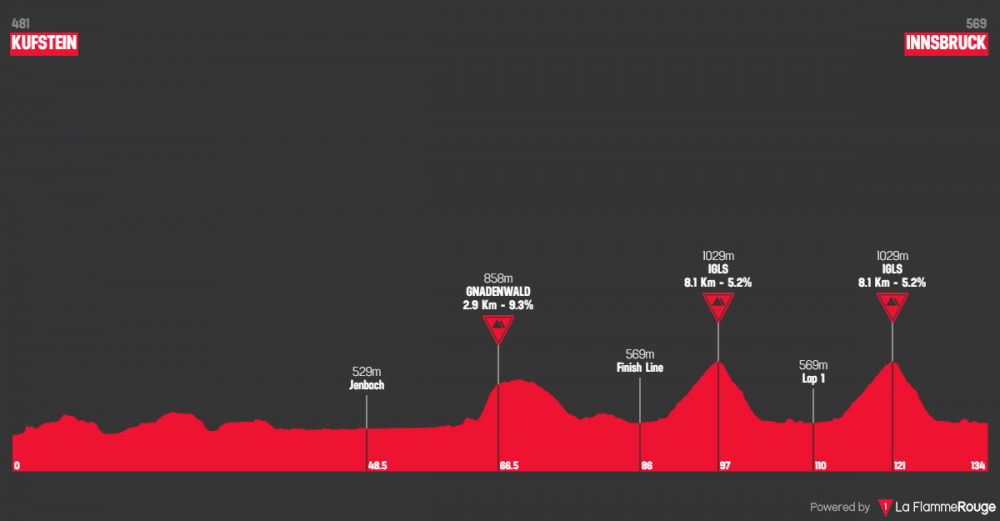 uci-road-world-championships-uomini-juniores-2018.png