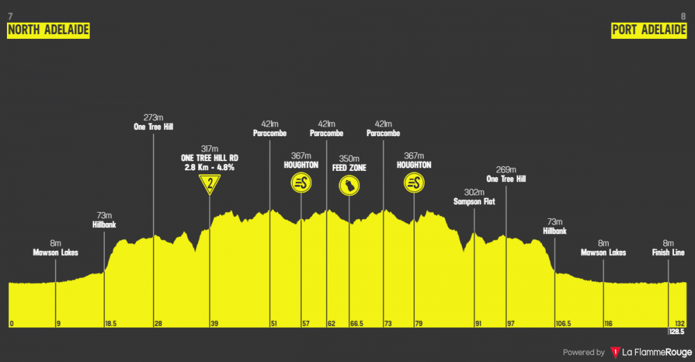 santos-tour-down-under-2019-tappa-1.png