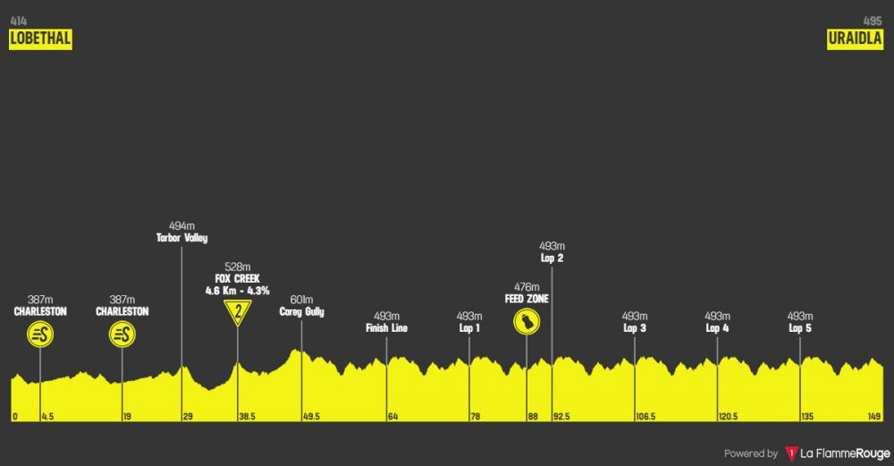 santos-tour-down-under-2019-tappa-3.png