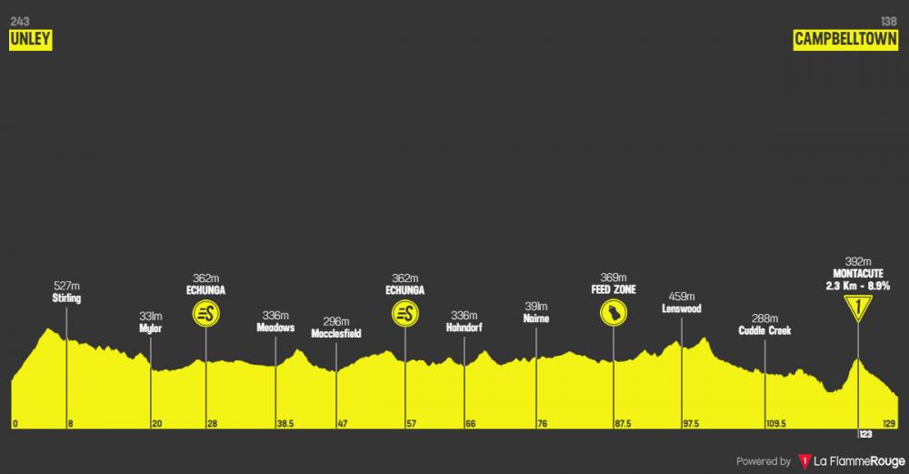santos-tour-down-under-2019-tappa-4.png