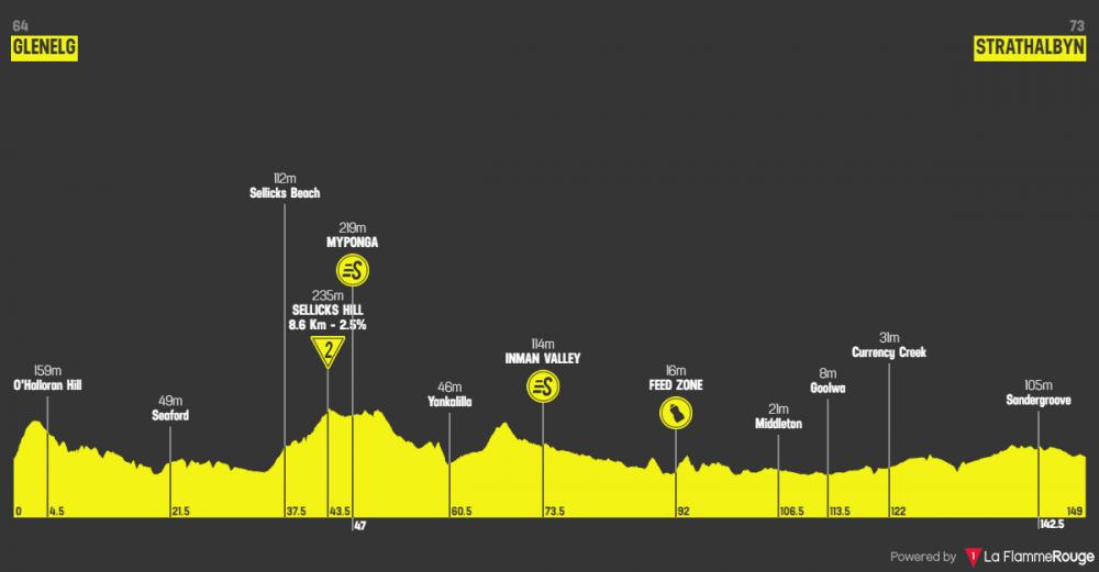 santos-tour-down-under-2019-tappa-5.png