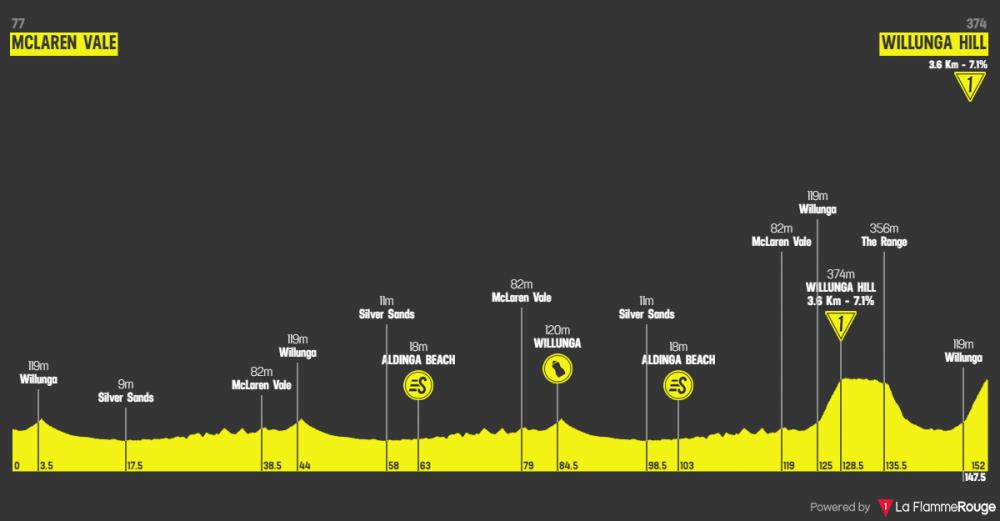 santos-tour-down-under-2019-tappa-6.png