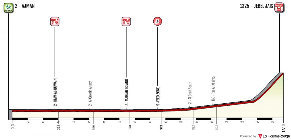 uae-tour-2019-tappa-6.png