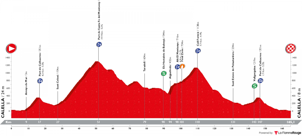 volta-ciclista-a-catalunya-2019-tappa-1.png