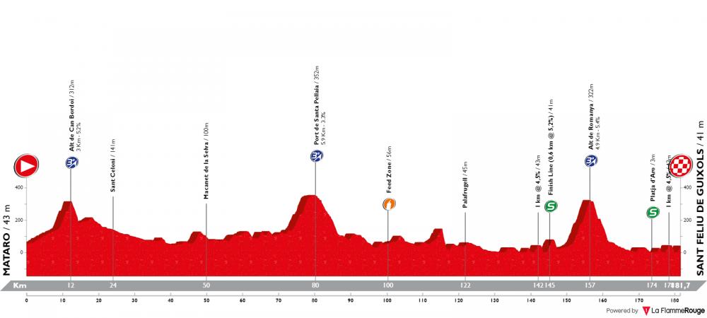 volta-ciclista-a-catalunya-2019-tappa-2.png
