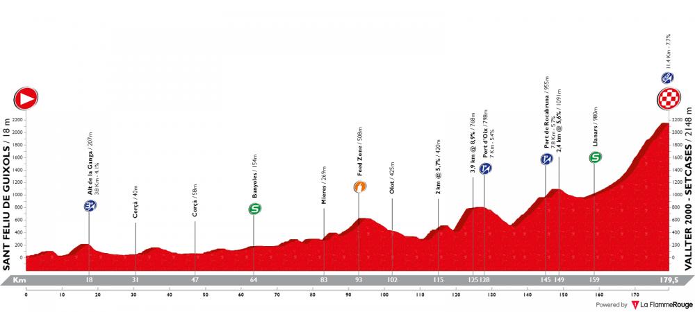 volta-ciclista-a-catalunya-2019-tappa-3.png