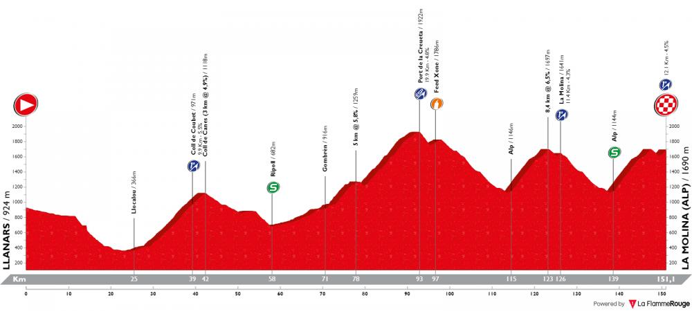 volta-ciclista-a-catalunya-2019-tappa-4.png