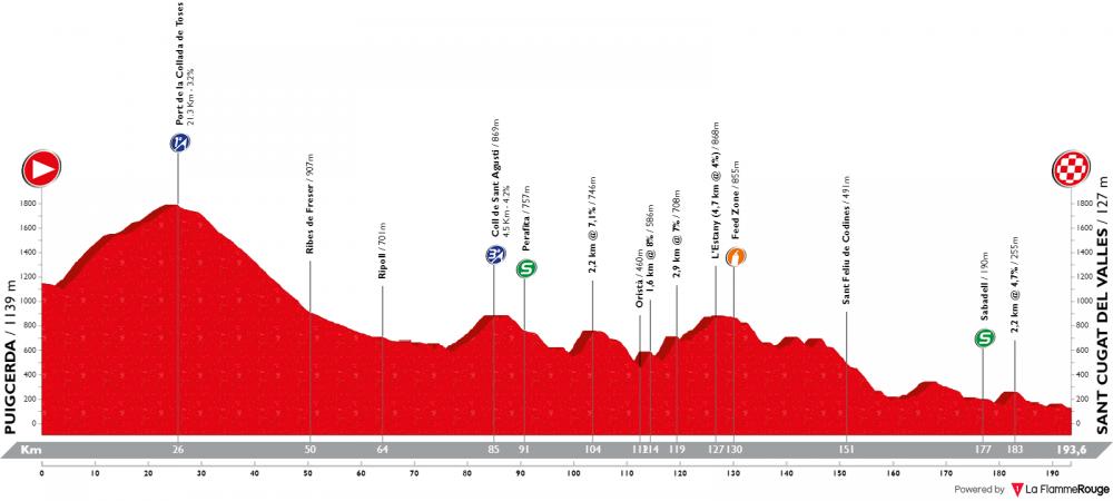 volta-ciclista-a-catalunya-2019-tappa-5.png
