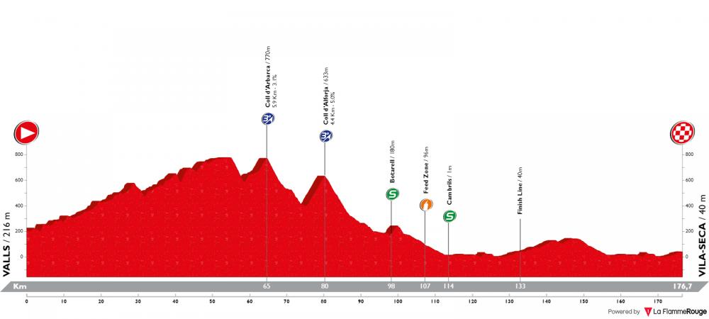 volta-ciclista-a-catalunya-2019-tappa-6.png