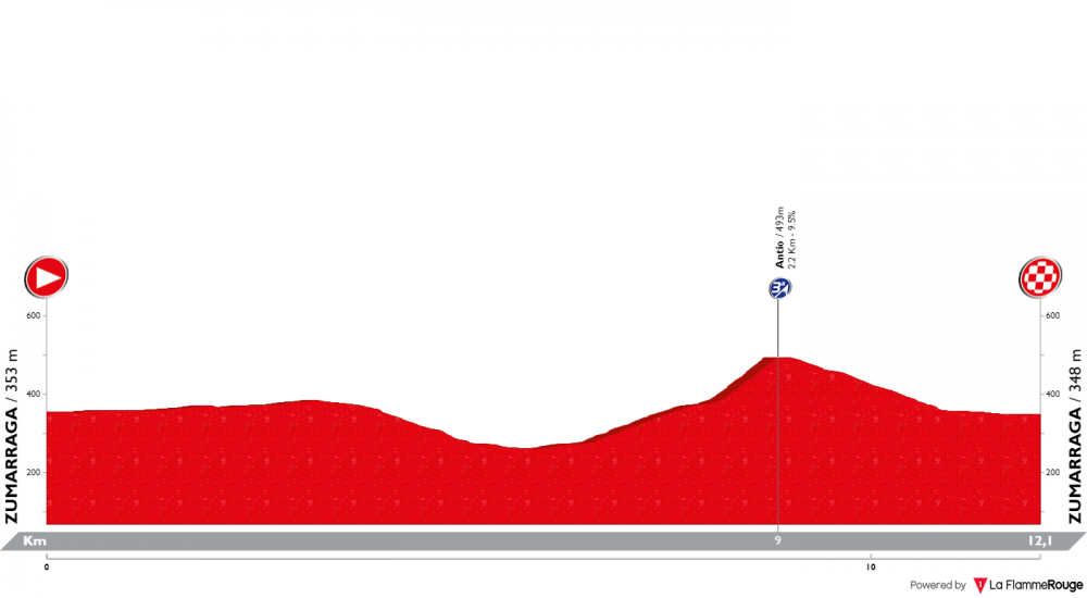 itzulia-basque-country-2019-tappa-1.png