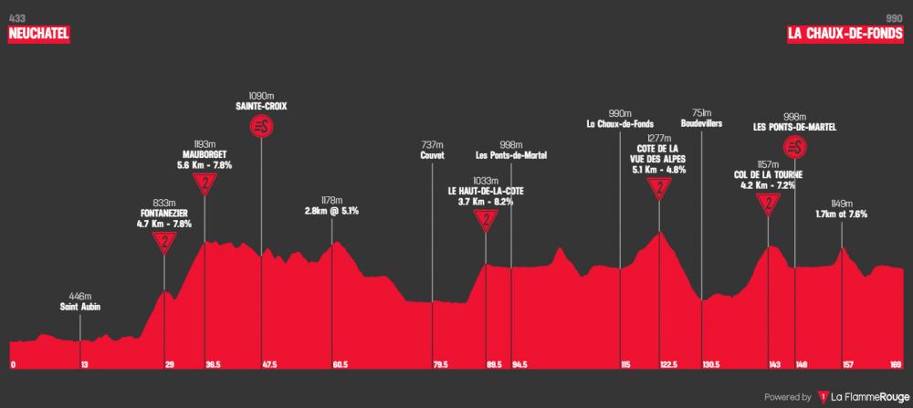 tour-de-romandie-2019-tappa-1.png