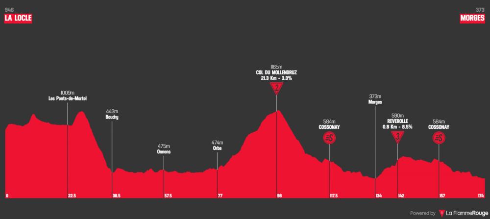tour-de-romandie-2019-tappa-2.png