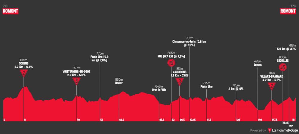tour-de-romandie-2019-tappa-3.png