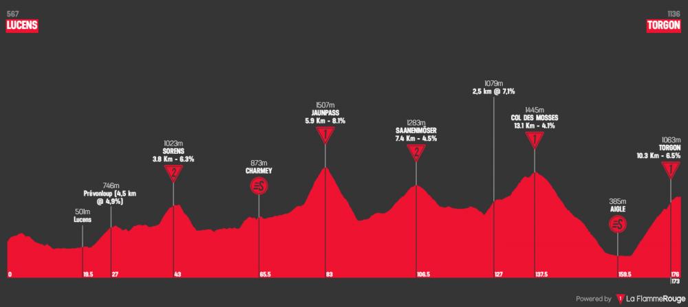 tour-de-romandie-2019-tappa-4.png