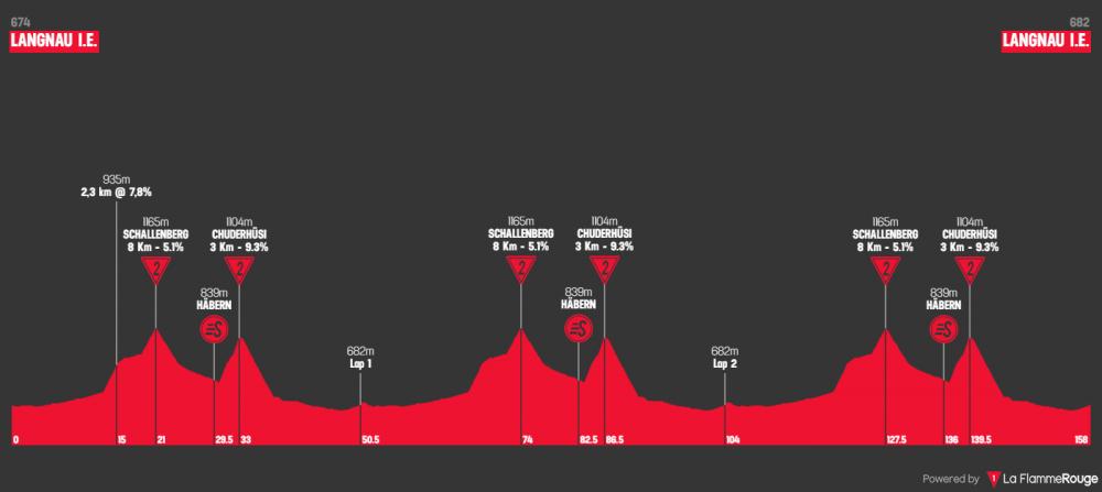 tour-de-suisse-2019-tappa-2.png
