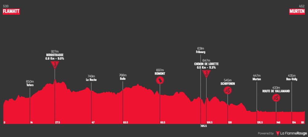 tour-de-suisse-2019-tappa-3.png