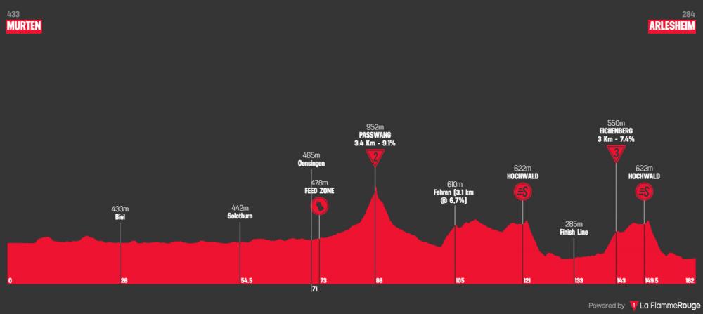 tour-de-suisse-2019-tappa-4.png