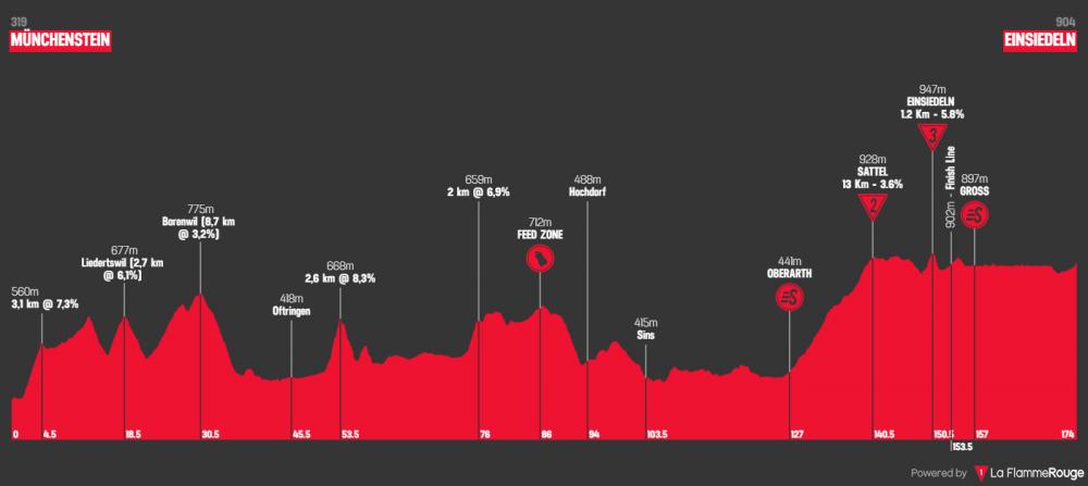 tour-de-suisse-2019-tappa-5.png