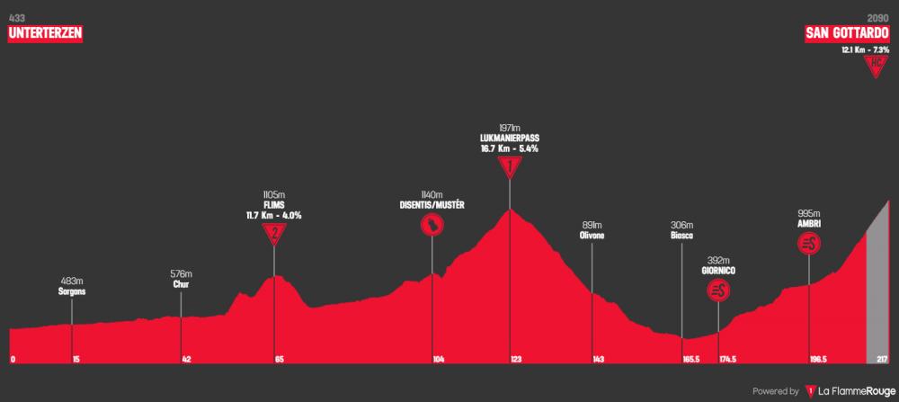 tour-de-suisse-2019-tappa-7.png