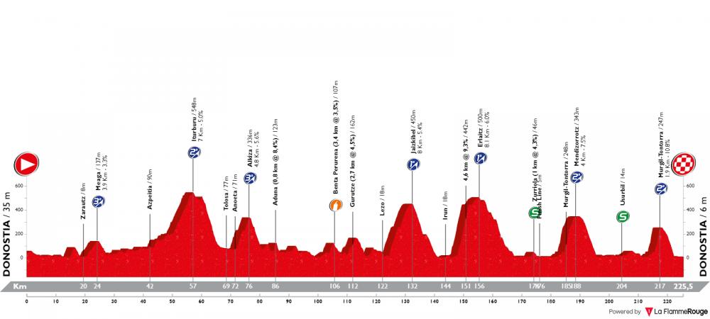 clasica-ciclista-san-sebastian-2019.png
