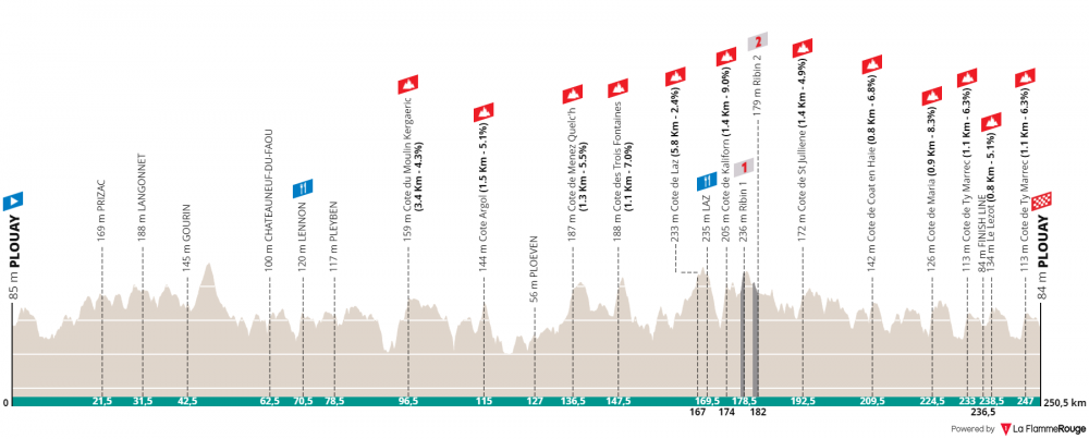 bretagne-classic-ouest-france-2019.png