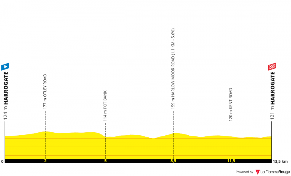 uci-road-world-championships-itt-donne-juniores-2019.png