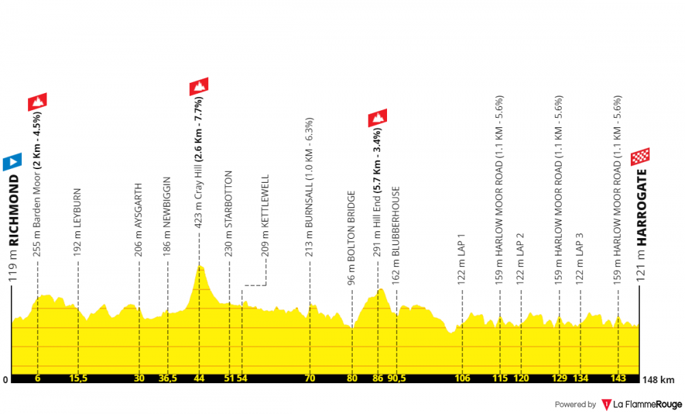 uci-road-world-championships-uomini-juniores-2019.png