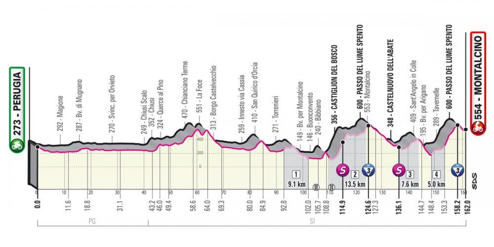 Giro-dItalia-2021-Tappa-11-Altimetria.thumb.jpg.57e74b402fe7707a78e3208966d79c46.jpg