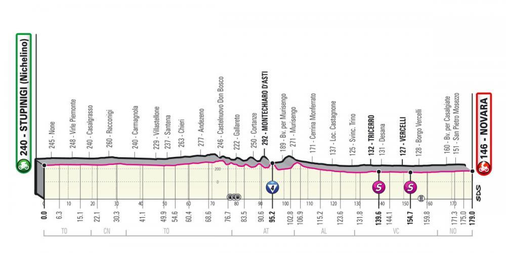 Giro-dItalia-2021-Tappa-2-Altimetria.thumb.jpg.a8758ea1399dfcc26765924eb420c81d.jpg